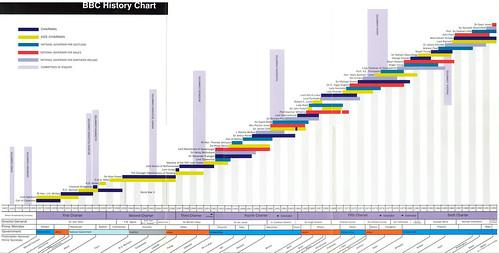 BBC History Chart 1992