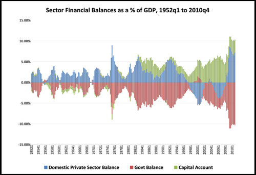 2010q4b Sector Financial Balances by Scott Fullwiler