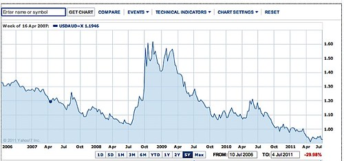 australian-dollar-chart