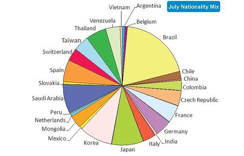 ELC Nationality Mix July