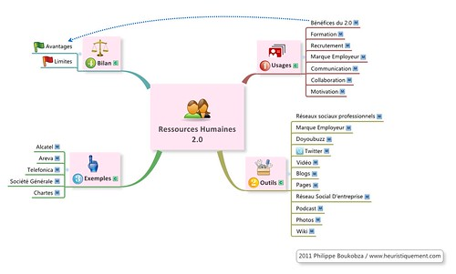 Ressources humaines 2.0