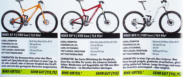niner_fully_test_jet_rip_wfo_bike_magazin_2011_800