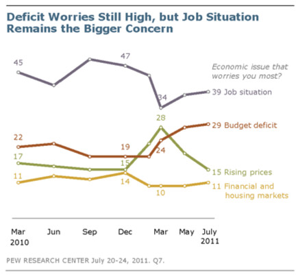 Deficit Worries Still High, but Job Situation Remains the Bigger Concern