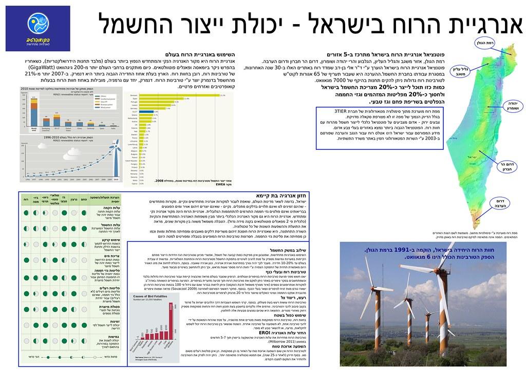 אנרגיית הרוח - בעולם ובישראל