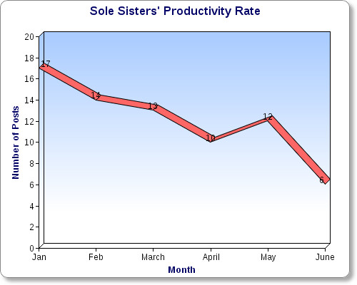 Sole Sisters' Productivity Chart