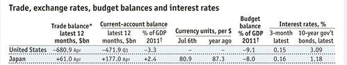 Economist-stats