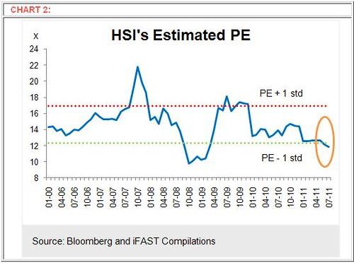 Hang Seng Index Estimated PE