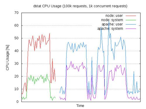 Setup Node.js, Apache and an nginx reverse-proxy with Docker