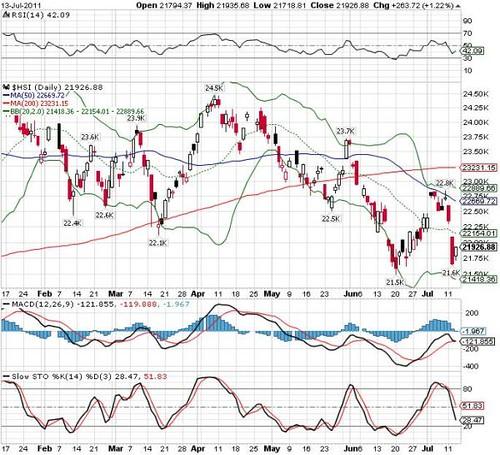 Hang Seng Index 14-07-2011