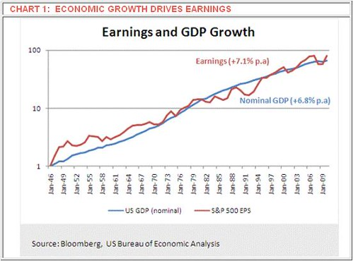 Economic Growth Drives Earnings