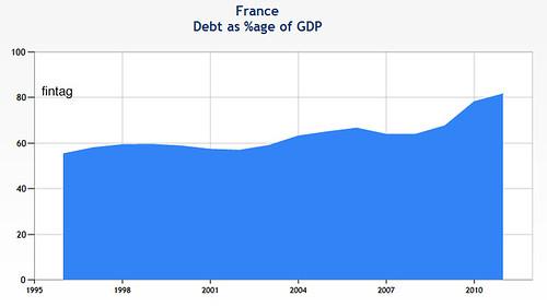 France debt gdp