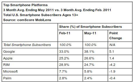 comScore: 201102-05 USA smartphone piaci részesedés