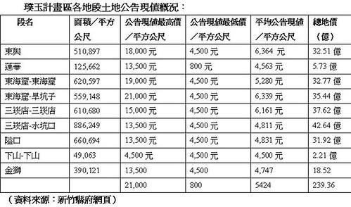 璞玉計畫區各地段土地公告現值概況。資料來源:新竹縣政府網站。