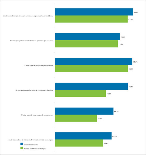 Estadísticas NetObserver