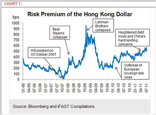 Risk Premium of the Hong Kong Dollar