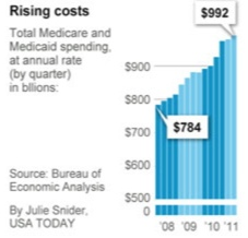 usatoday healthcare graph