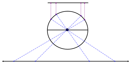 Demostración sin palabras de que un segmento tiene tantos puntos como una recta