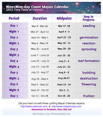 Mayan Calendar 2011Time Table of Victory!