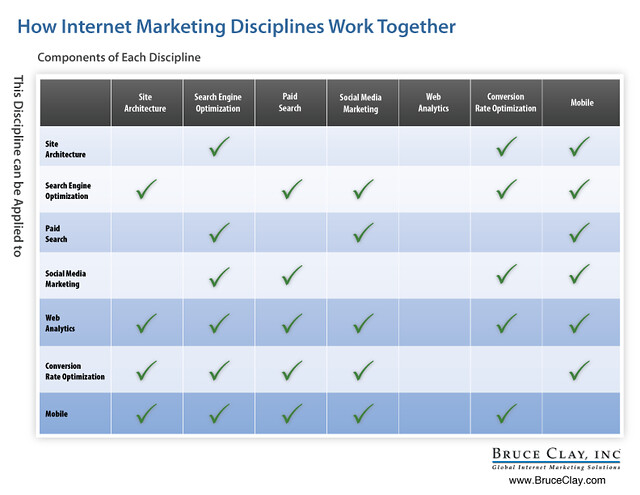 How Internet Marketing Disciplines Work Together