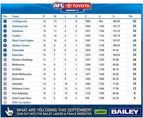 AFL Ladder 2011 End Round 16