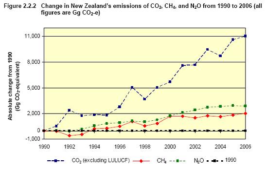 emissions2006