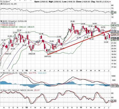 Hang Seng Index 14-07-2011a