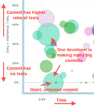 testability-bubbles-big commits