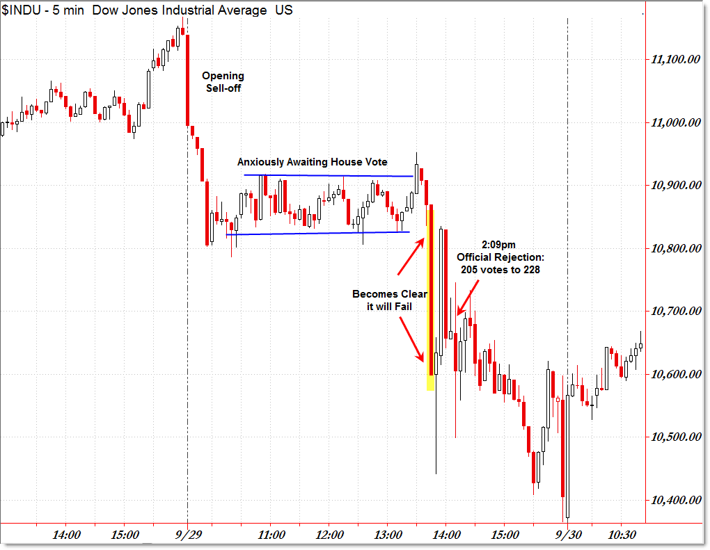 Image result for market crash tarp vote