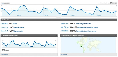 Pantalla de Google Analitics