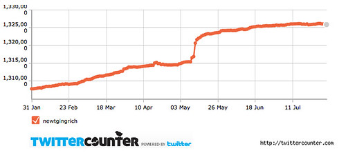 twittercounter.chart