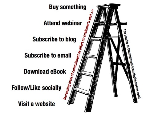 Ladder of commitment