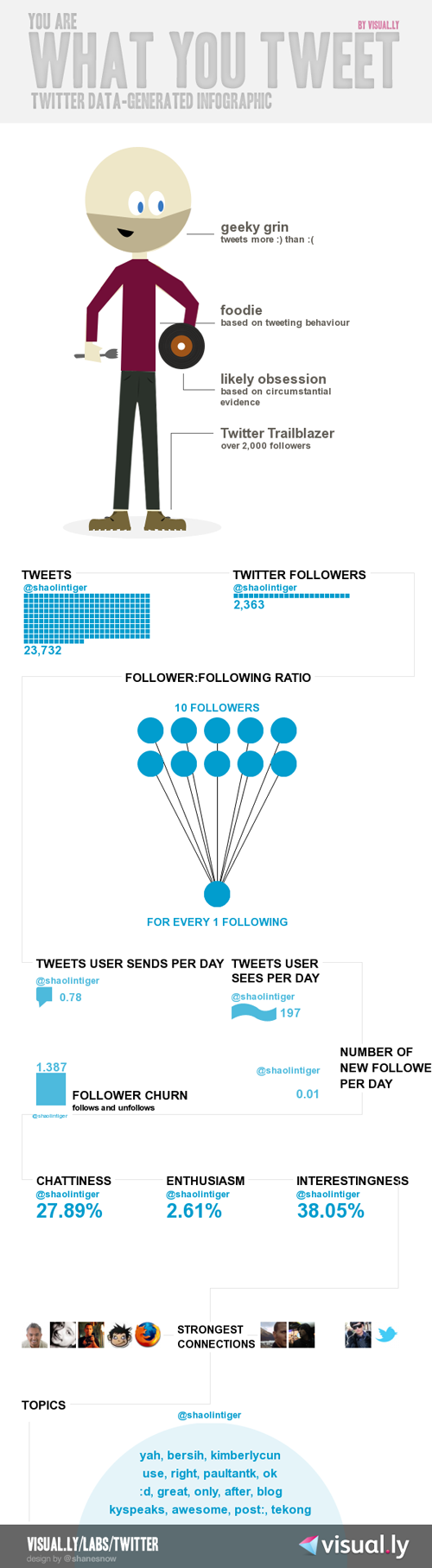 @ShaolinTiger Twitter Infographic