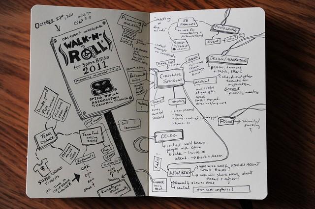 walk-n-roll 2011 mindmap