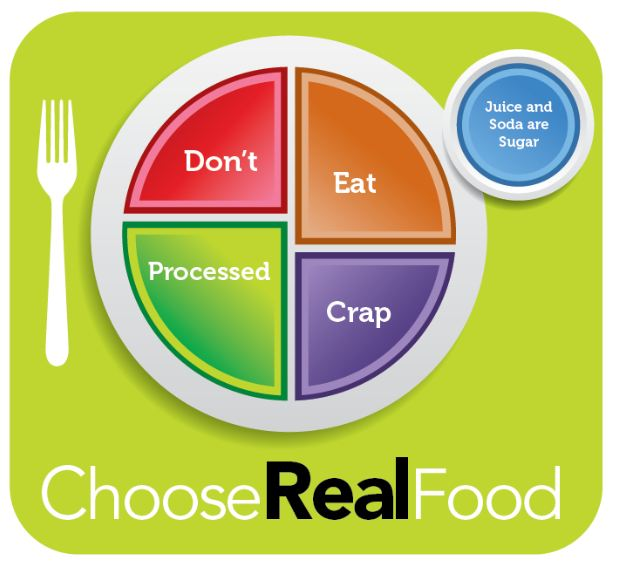 Choose Real Food Plate