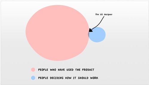 UX Design - venn diagram [via @intuitionhq]