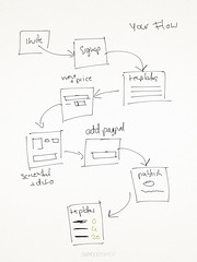 Kioskfolio WordPress seller flow