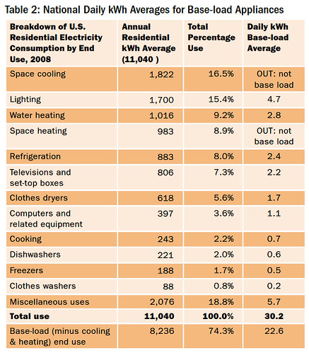 Table 2: National Daily kWh Averages for Base-load Appliances