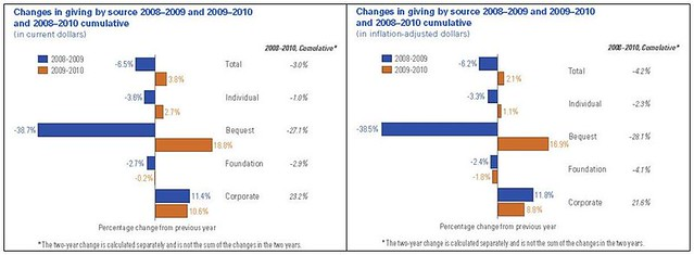 Giving USA - Changes in giving by source