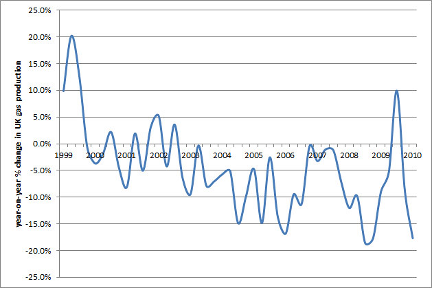UK gas production change 1999-2011