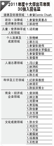 2011年度十大杰出青年奖 ~ 30强入围名单