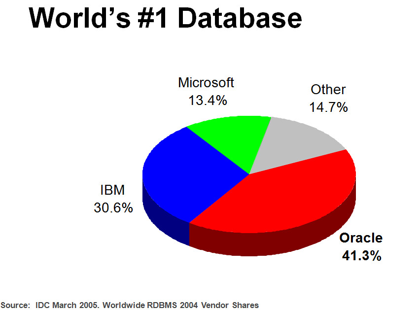 2005_worldwide_rdbms_vendor_share