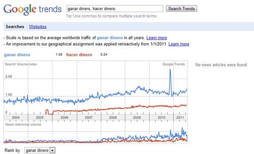 Google Trends Ejemplo Ganar Dinero