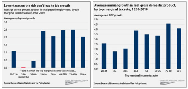 Is job creation beneficial for the U.S. economy?