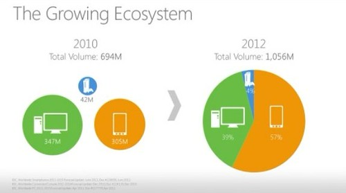 Xbox, Mobile, and Windows To Be Part of Single Ecosystem