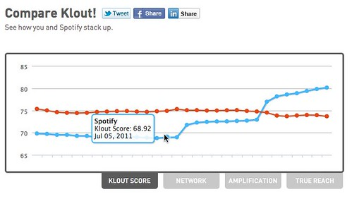 Spotify   Klout Influence Report