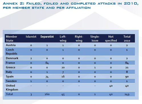 Acciones terroristas - 2010