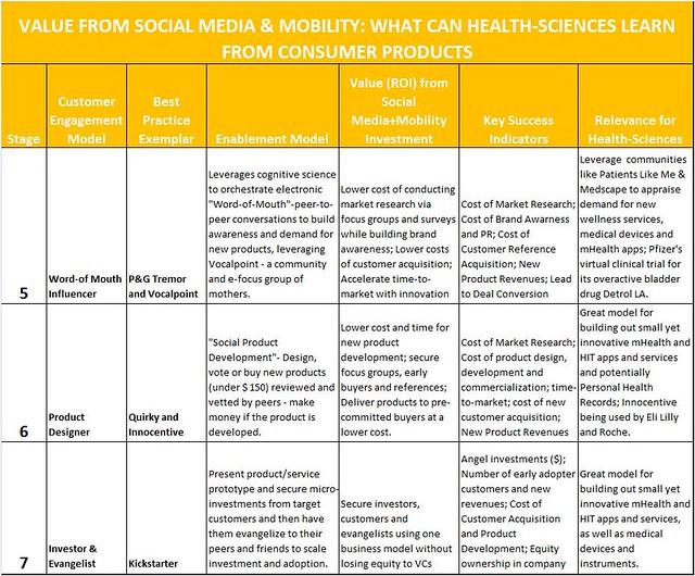 ROIfrom SocialMedia_CP Table
