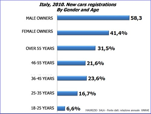 gender and age italian mkt