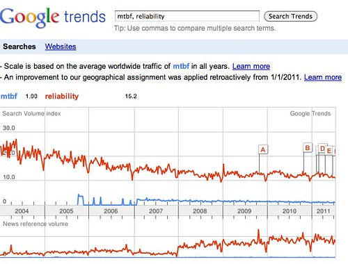 Google Trends: mtbf, reliability