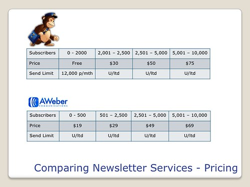Blogging Tools - MailChimp vs AWeber